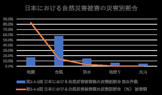 日本における自然災害被害の災害別割合